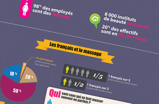 infographie massage