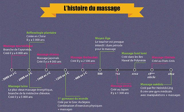 histoire massage